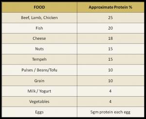 ProteinContent